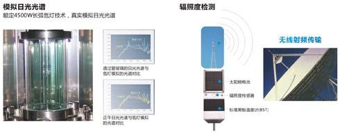 SKZ161C Solar Radiation Simulation Tester1
